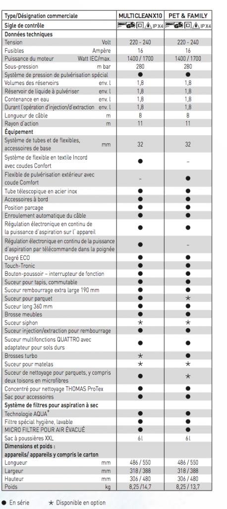 Fiche technique. Colonne de gauche. (Source pdf de Thomas)